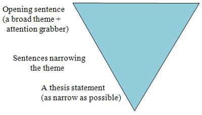 The Parts of the Introduction to a Research Paper Pen